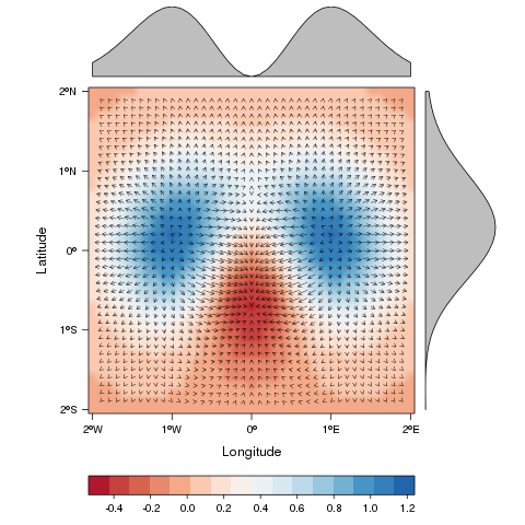 vectorplot in rasterVis